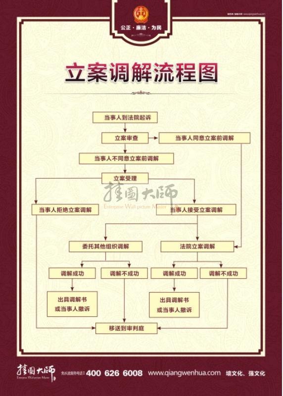 行政诉讼流程图; 首页 法院文化 法院文化标语 法院流程图 立案调解流