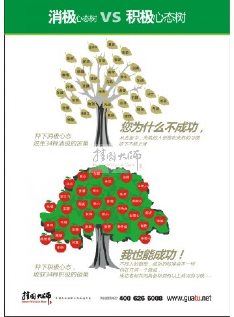 办公室激励标语|激励员工标语|销售激励标语-积极心态树VS消极心态树
